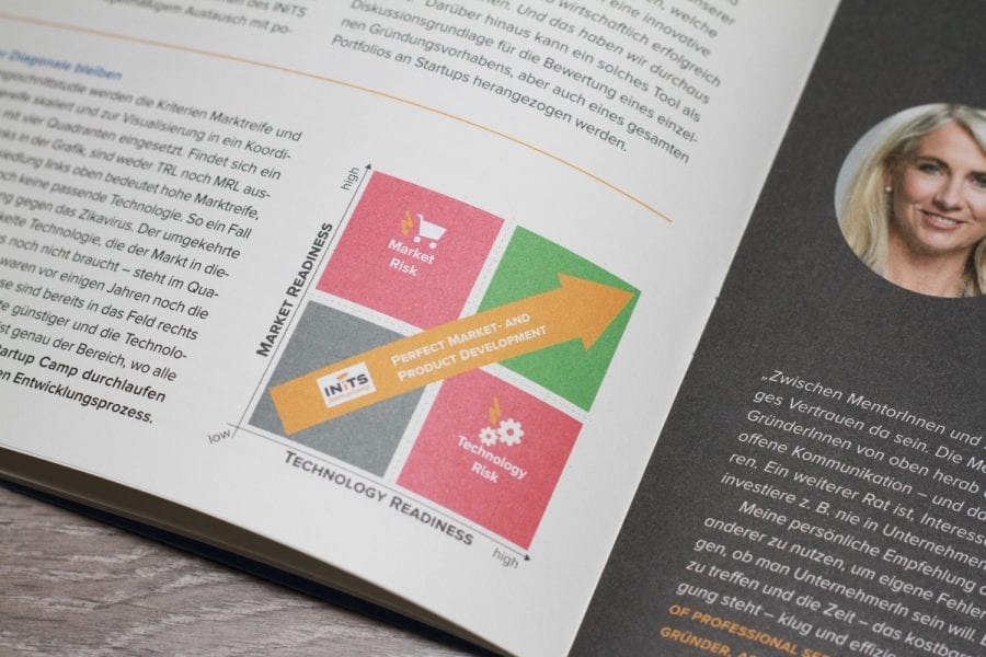 INiTS Grafiken-Diagramme